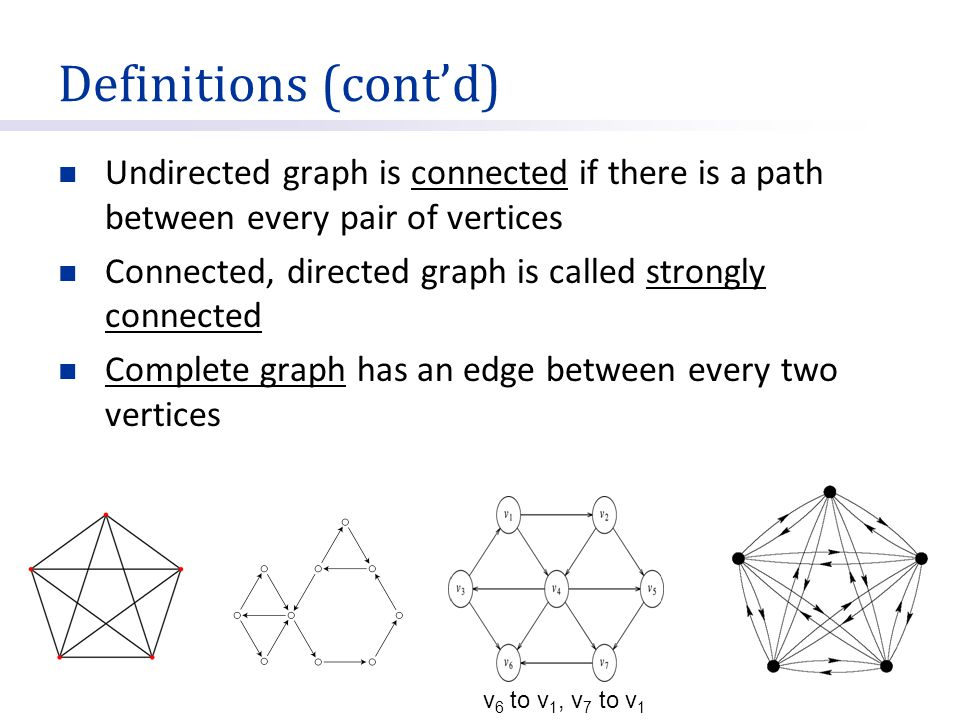 Definitions (cont'd) Undirected graph is connected if there is a path between every pair of vertices.