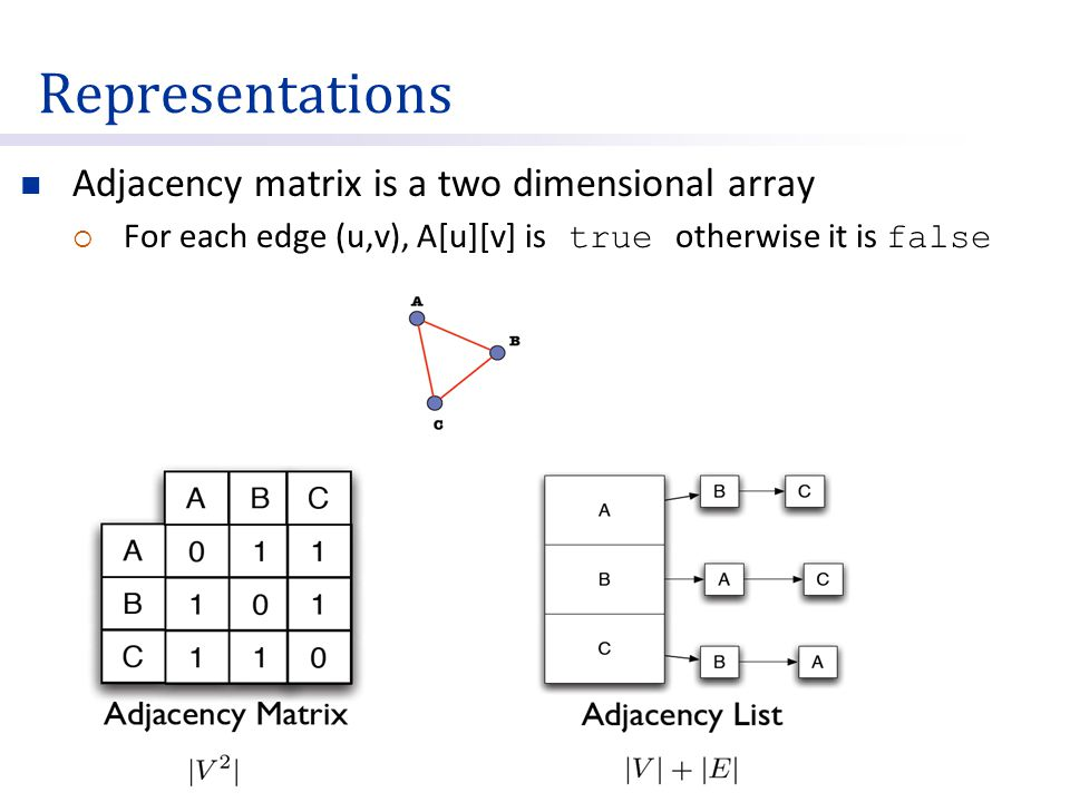 Representations Adjacency matrix is a two dimensional array