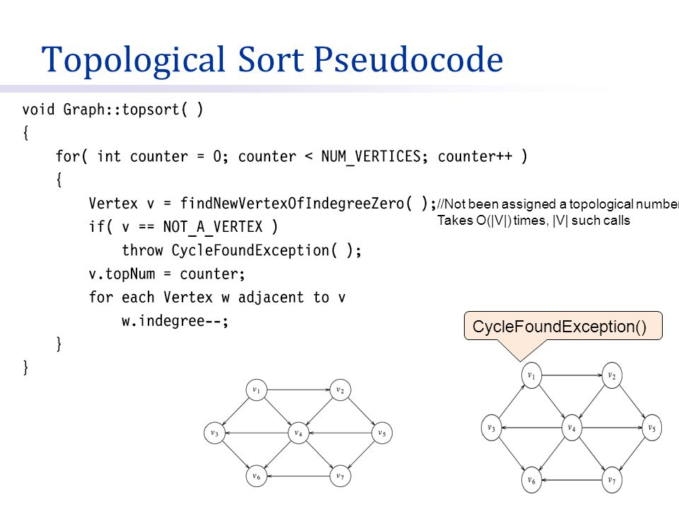 Topological Sort Pseudocode