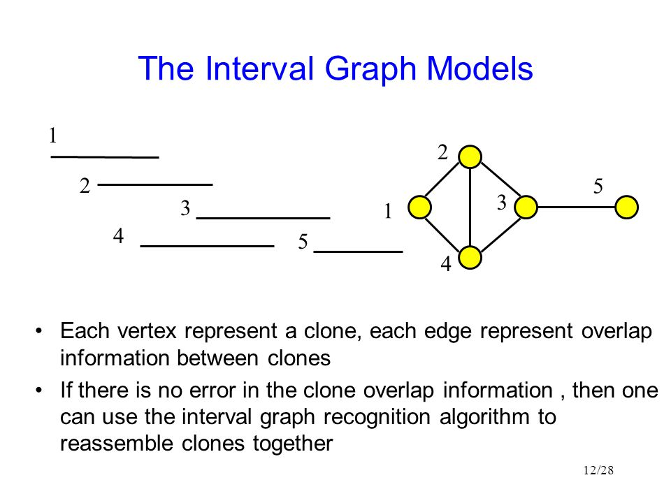 The Interval Graph Models