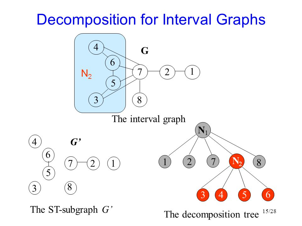 Decomposition for Interval Graphs