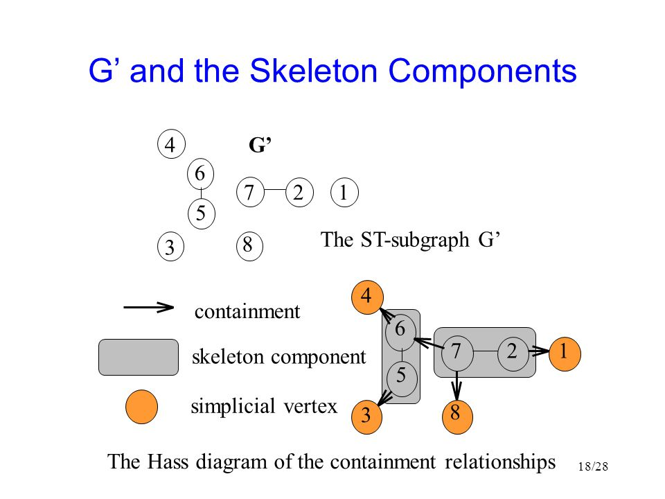 G' and the Skeleton Components