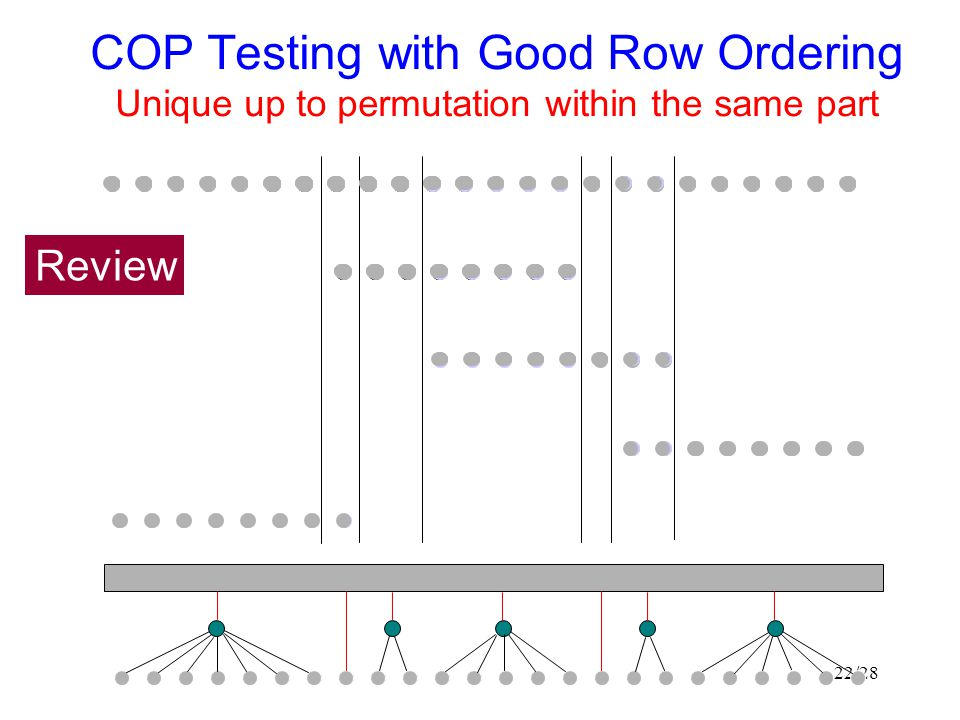 COP Testing with Good Row Ordering Unique up to permutation within the same part