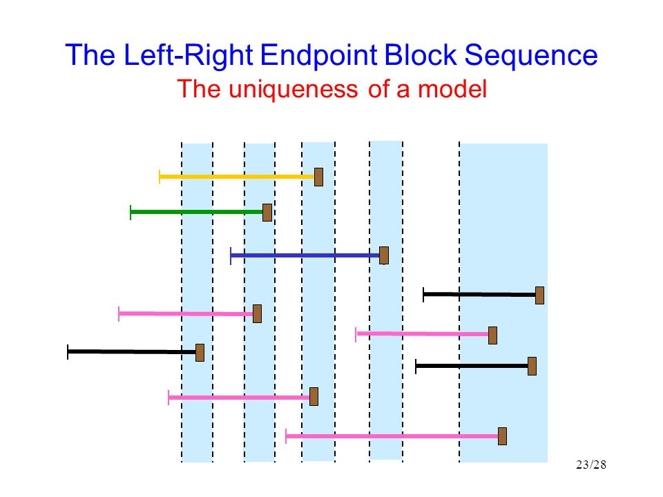 The Left-Right Endpoint Block Sequence The uniqueness of a model