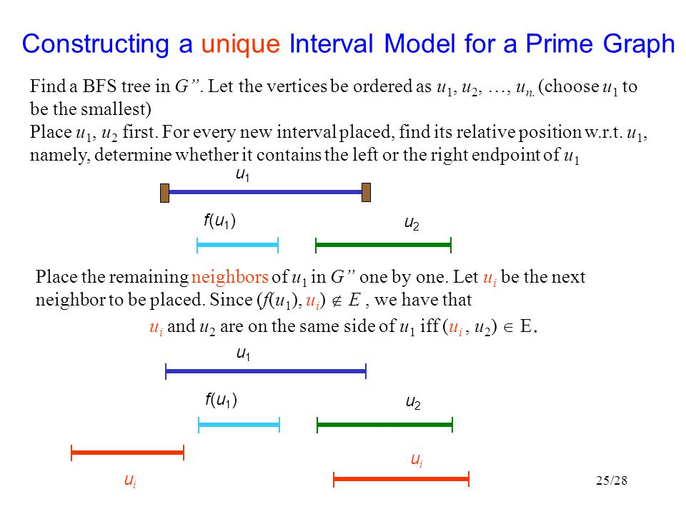 Constructing a unique Interval Model for a Prime Graph