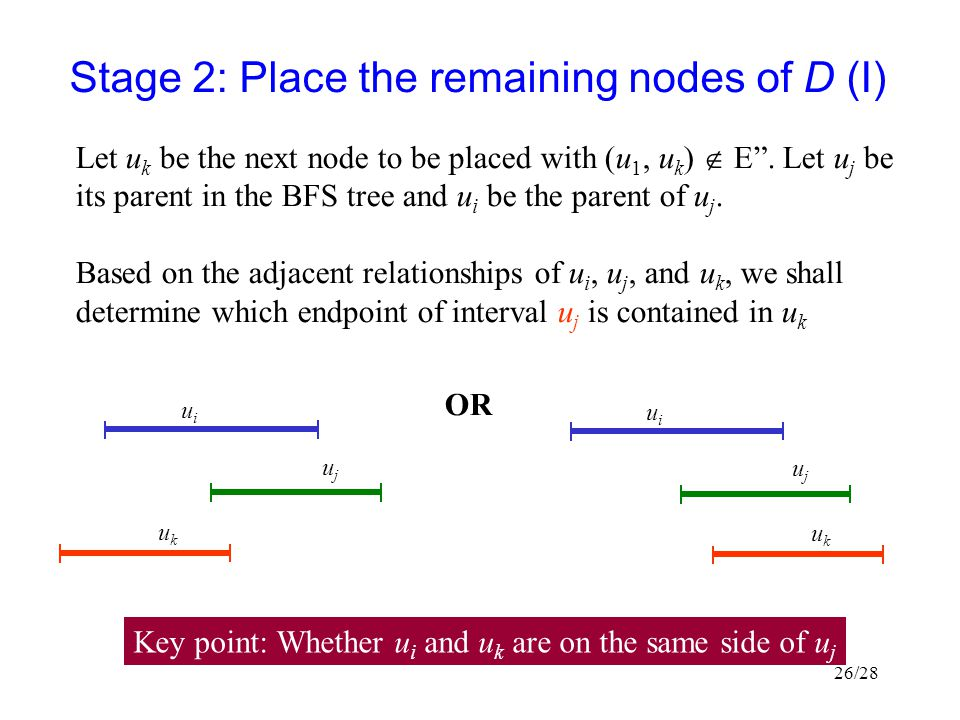 Stage 2: Place the remaining nodes of D (I)