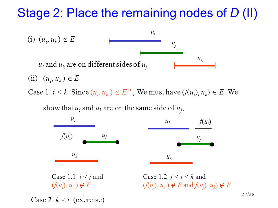Stage 2: Place the remaining nodes of D (II)