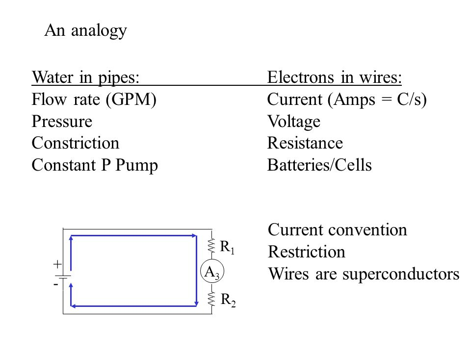 Water in pipes: Electrons in wires: