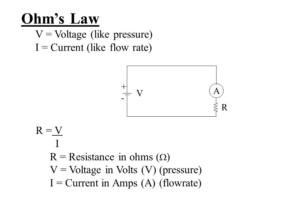 Ohm's Law V = Voltage (like pressure) I = Current (like flow rate)