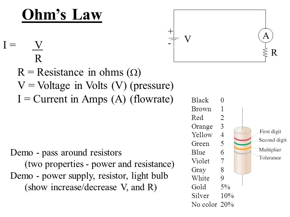 Ohm's Law I = V R R = Resistance in ohms ()