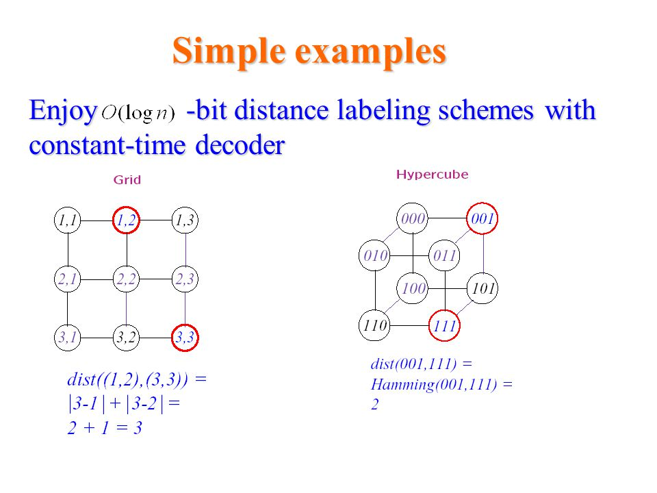 Simple examples Enjoy -bit distance labeling schemes with constant-time decoder Distance