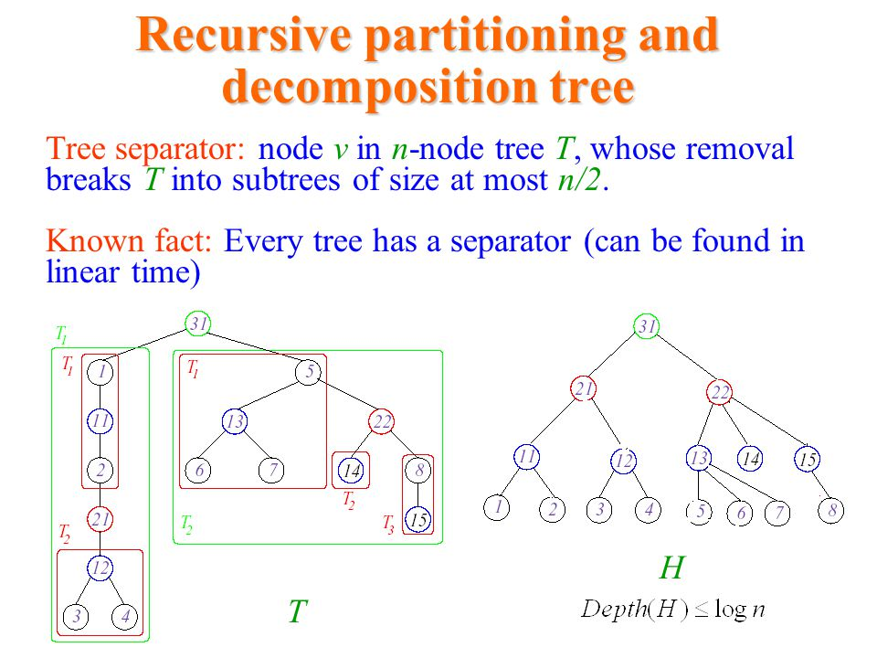 Recursive partitioning and decomposition tree