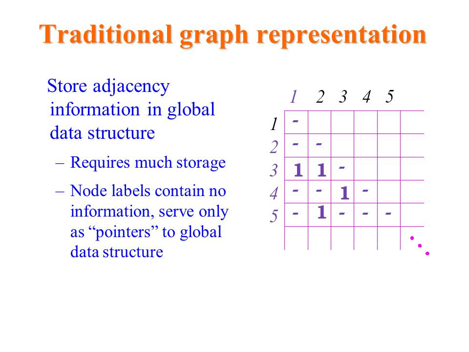 Traditional graph representation