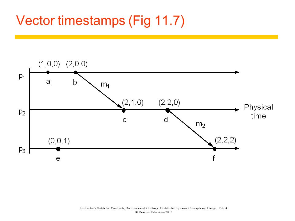 Vector timestamps (Fig 11.7)