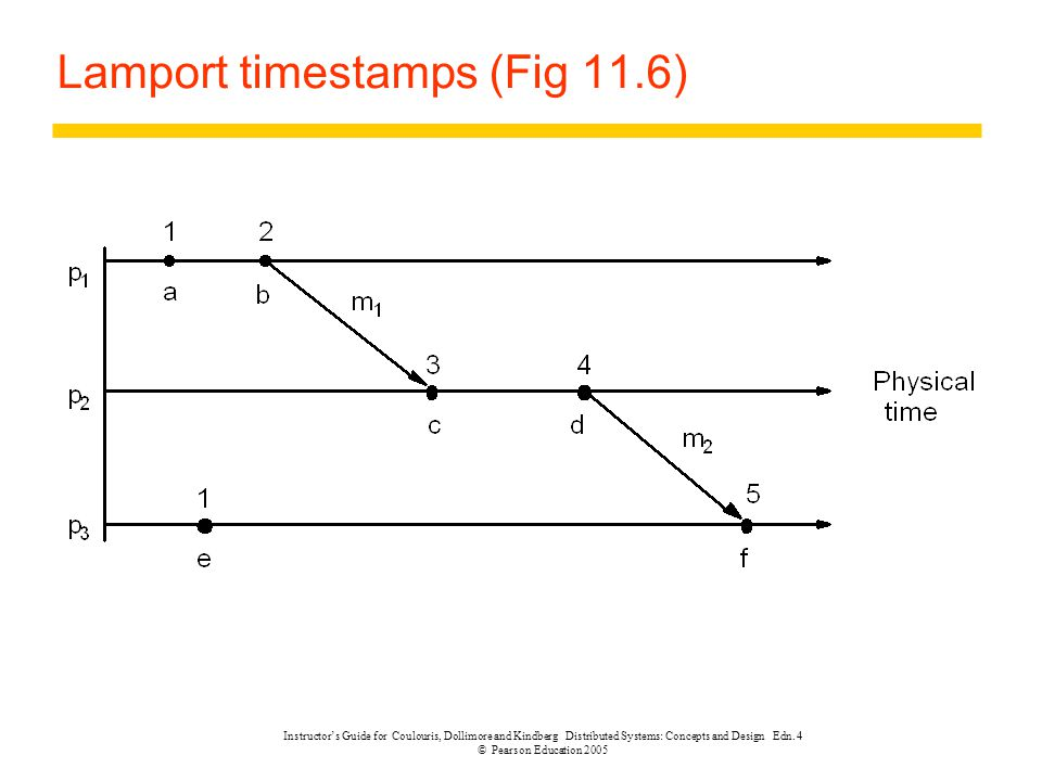 Lamport timestamps (Fig 11.6)