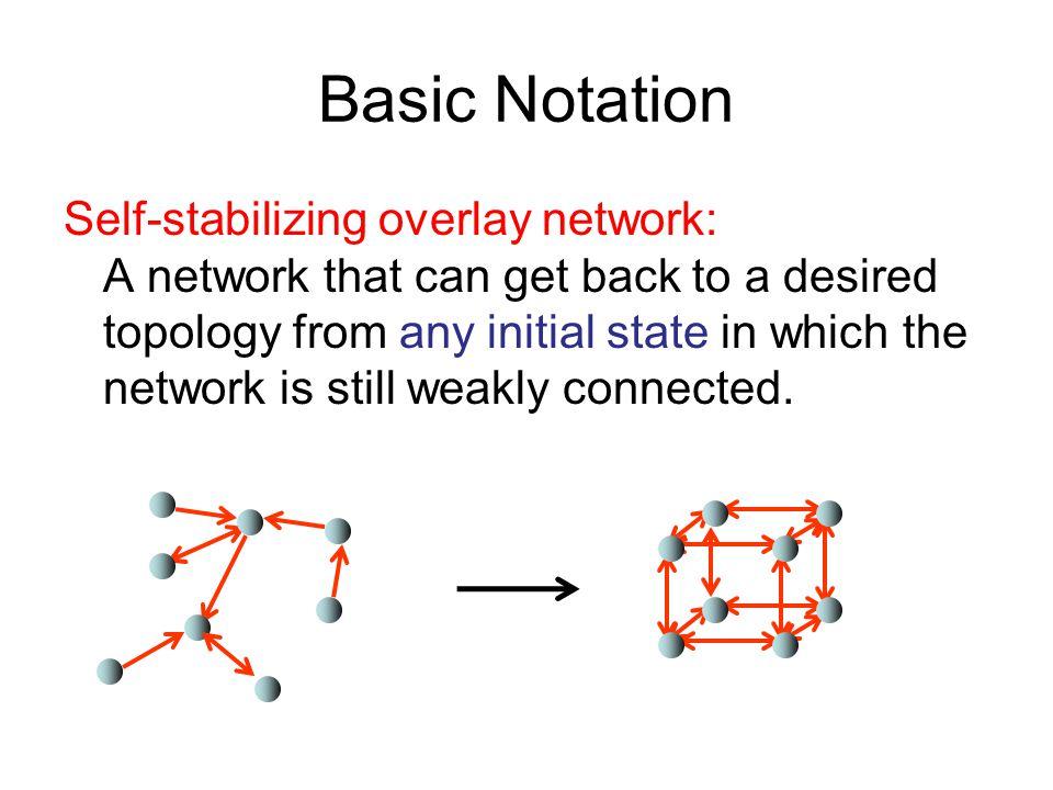 Basic Notation