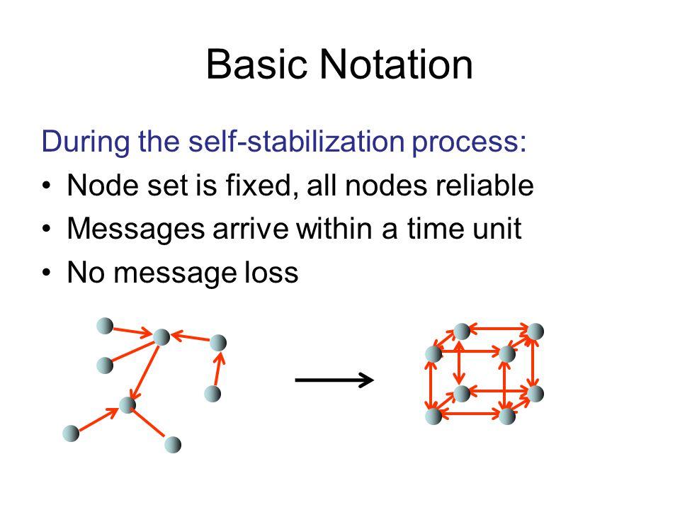 Basic Notation During the self-stabilization process: