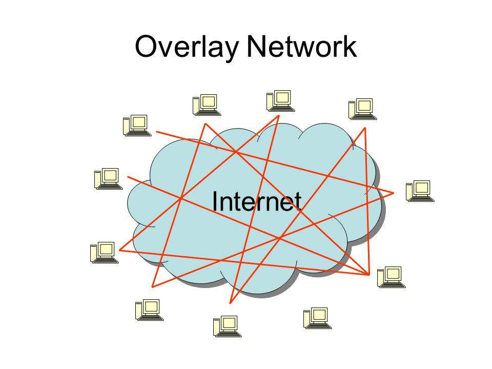 Overlay Network Internet