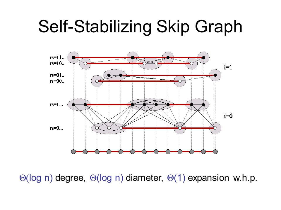 Self-Stabilizing Skip Graph