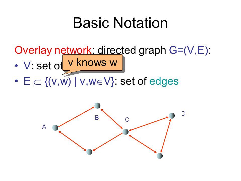 Basic Notation Overlay network: directed graph G=(V,E):