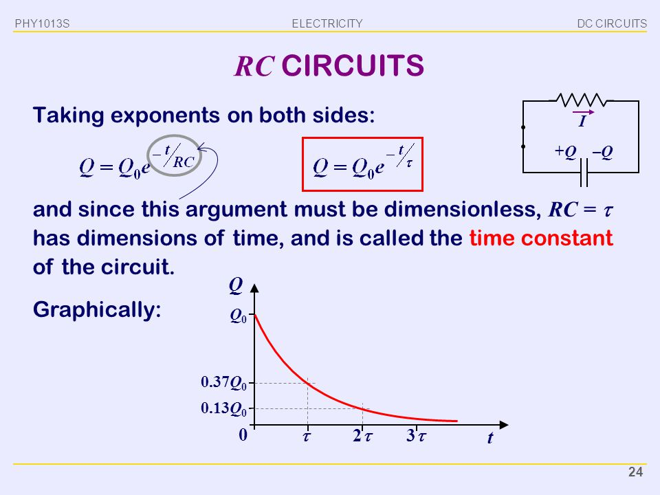 RC CIRCUITS Taking exponents on both sides: