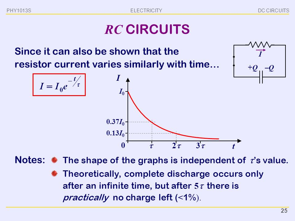 PHY1013S DC CIRCUITS. RC CIRCUITS. Since it can also be shown that the resistor current varies similarly with time…