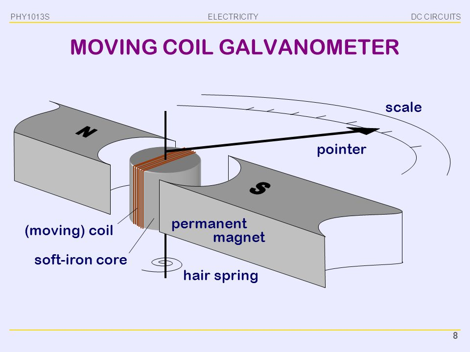 MOVING COIL GALVANOMETER