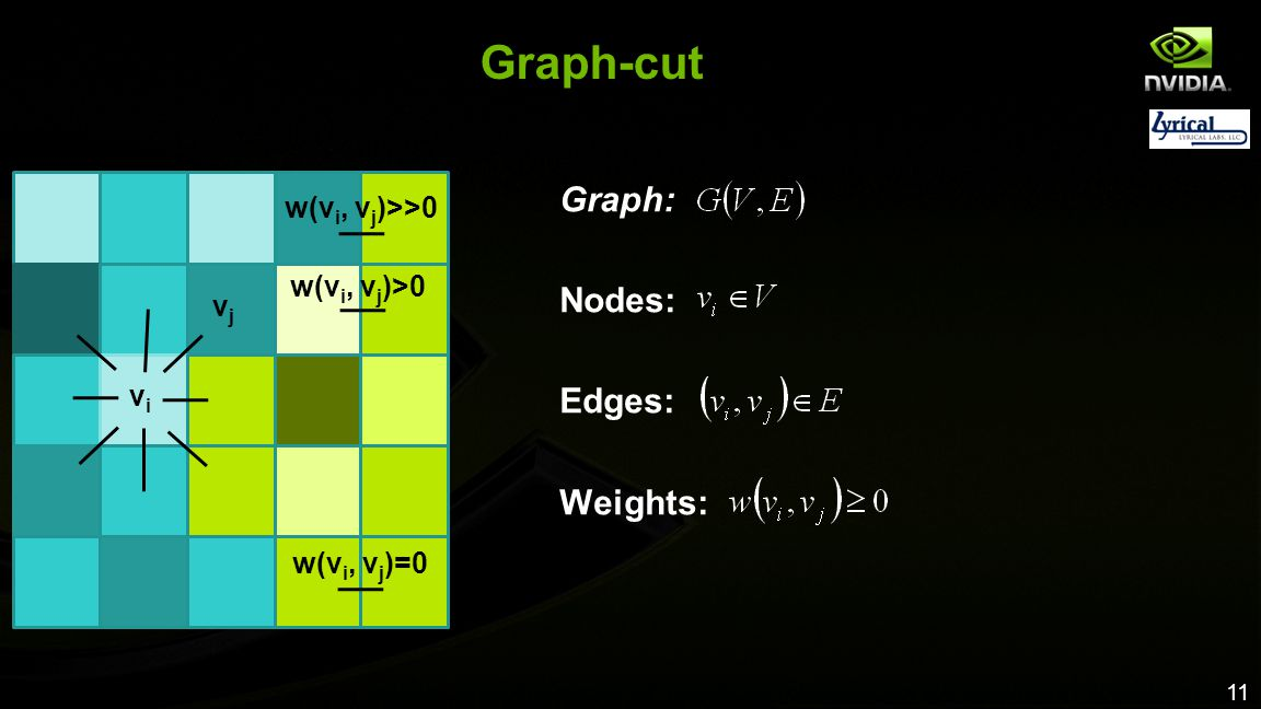 Graph-cut Graph: Nodes: Edges: Weights: w(vi, vj)>>0