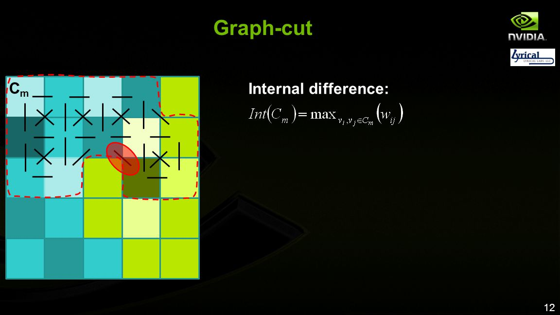 Graph-cut Cm Internal difference: