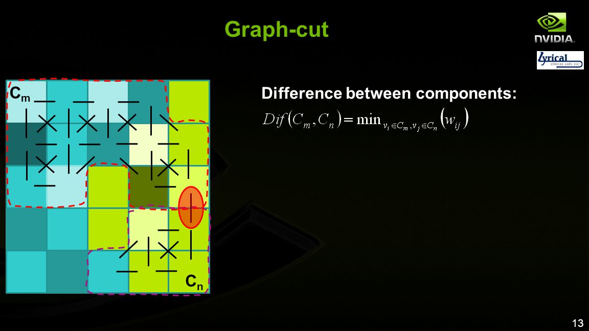 Graph-cut Cm Difference between components: Cn