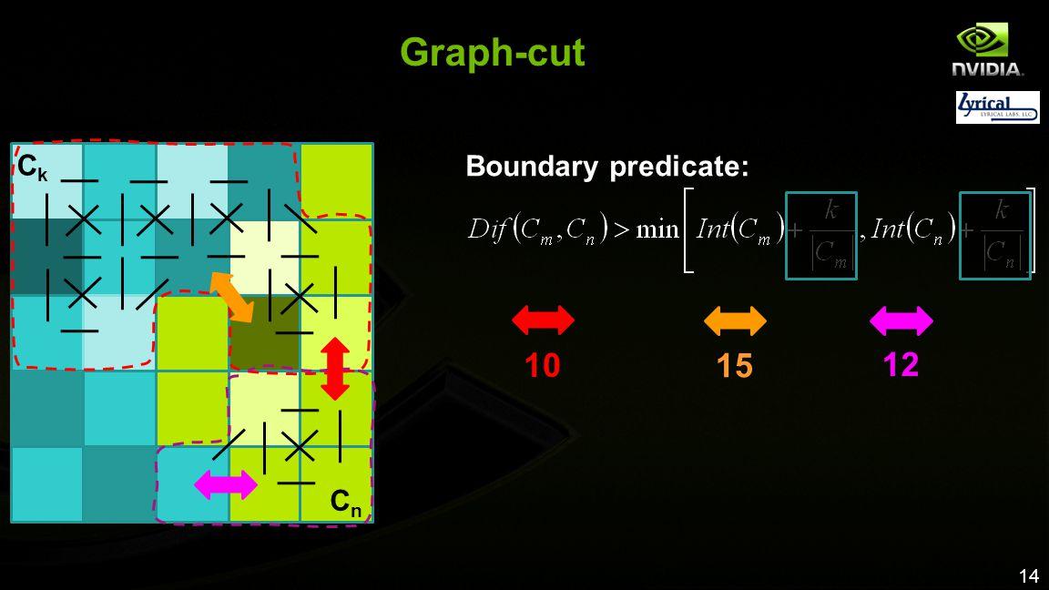 Graph-cut 10 15 12 Ck Boundary predicate: Cn