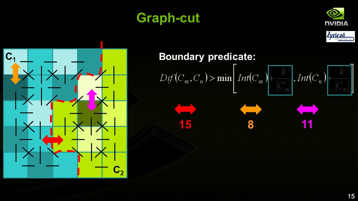 Graph-cut 15 8 11 C1 Boundary predicate: C2