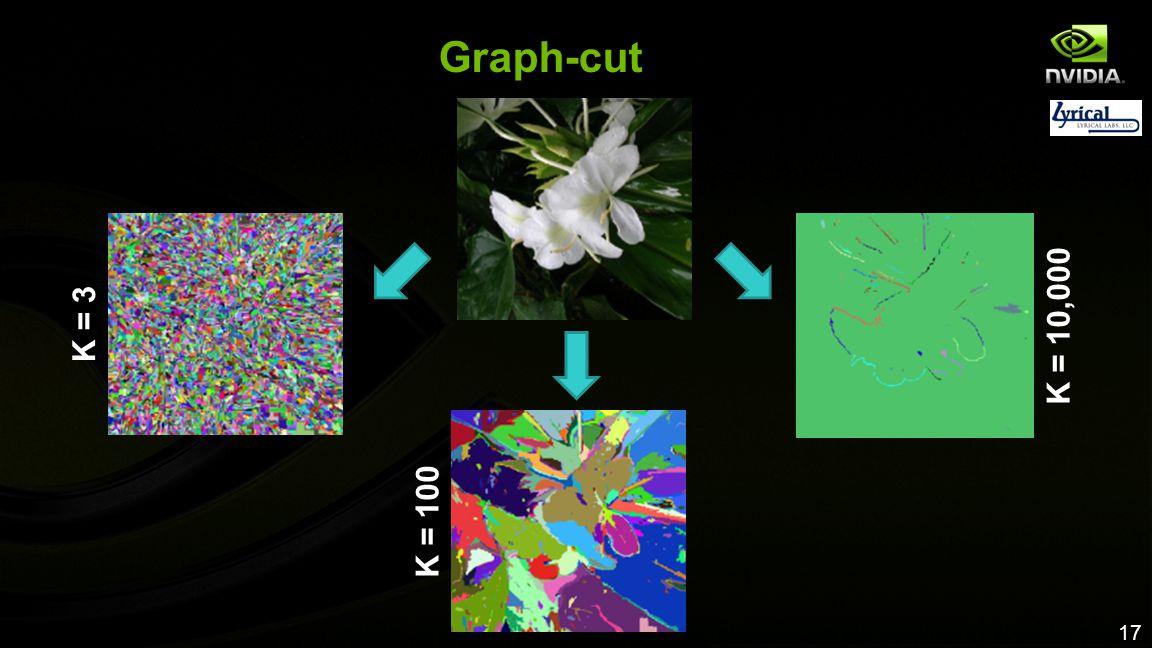 Graph-cut K = 3 K = 10,000 K = 100