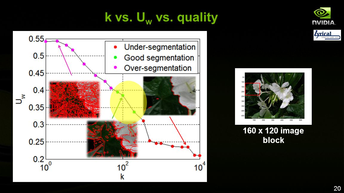k vs. Uw vs. quality 160 x 120 image block