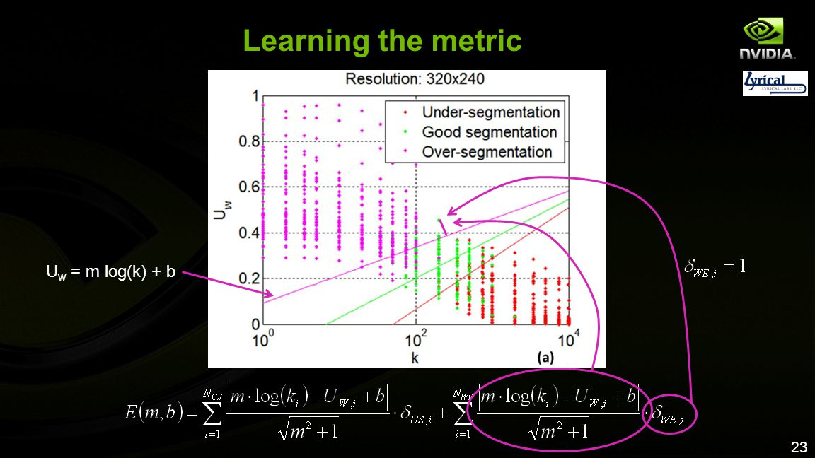Learning the metric Uw = m log(k) + b