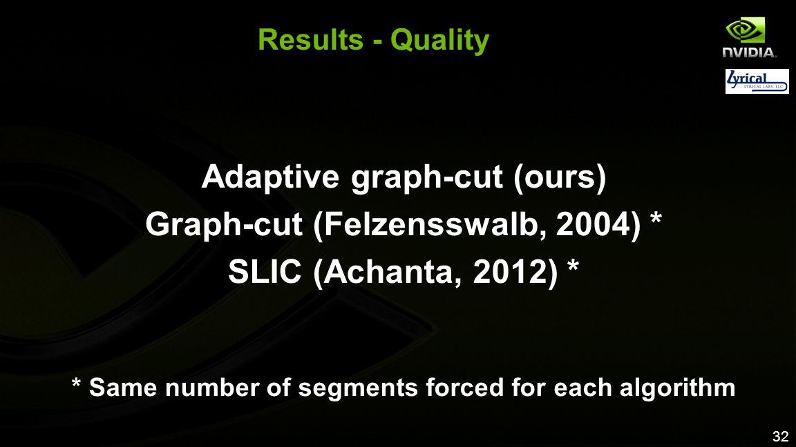 Adaptive graph-cut (ours) Graph-cut (Felzensswalb, 2004) *