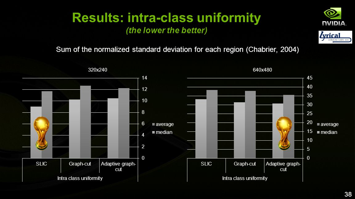 Results: intra-class uniformity (the lower the better)