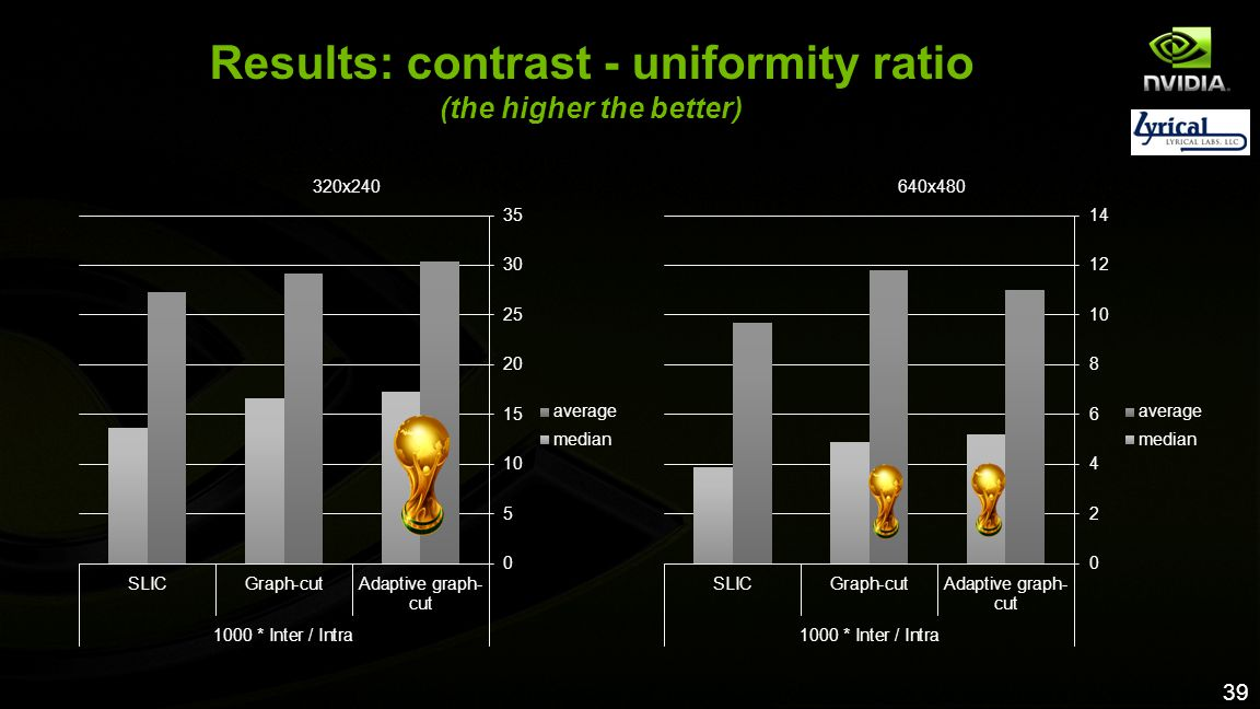 Results: contrast - uniformity ratio (the higher the better)