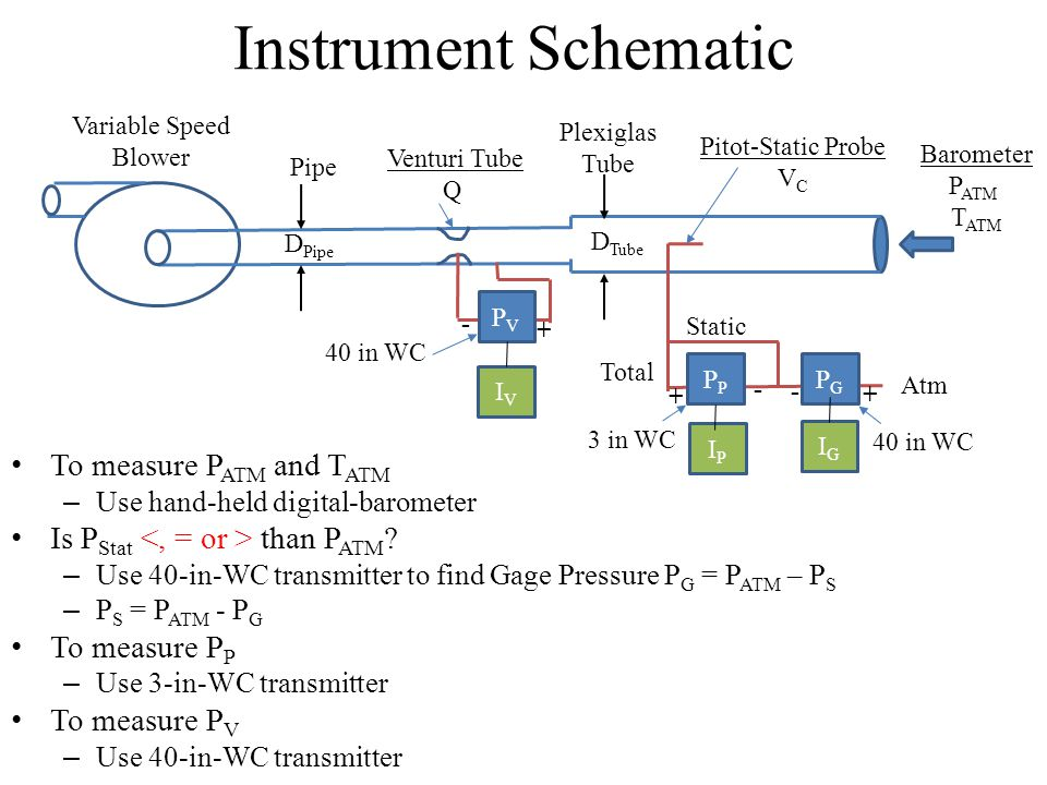 Instrument Schematic To measure PATM and TATM