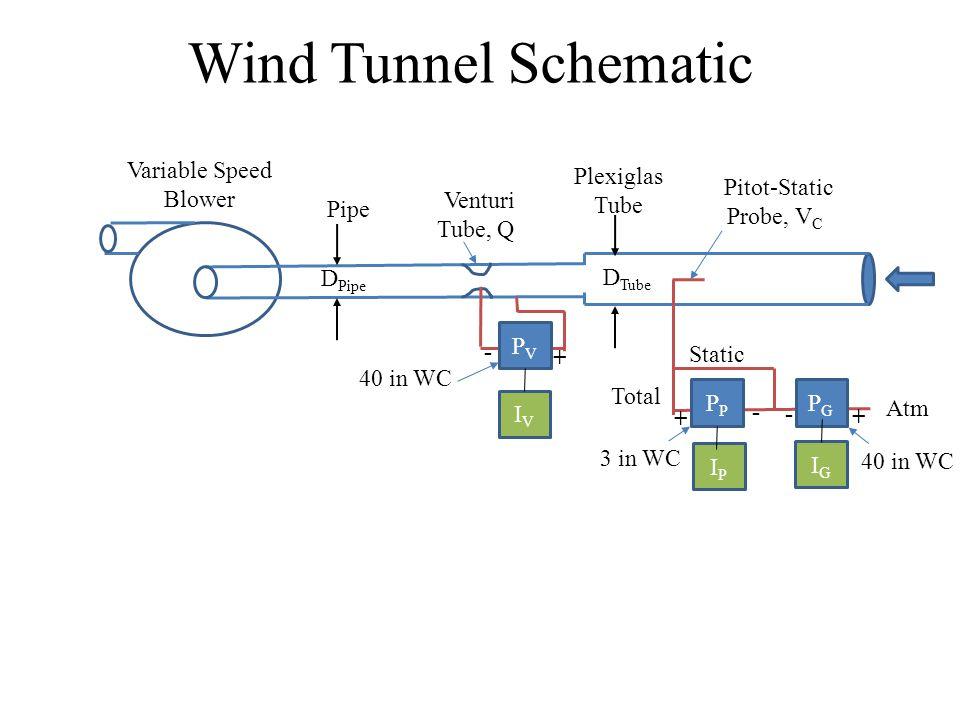 Wind Tunnel Schematic Variable Speed Blower Plexiglas Tube