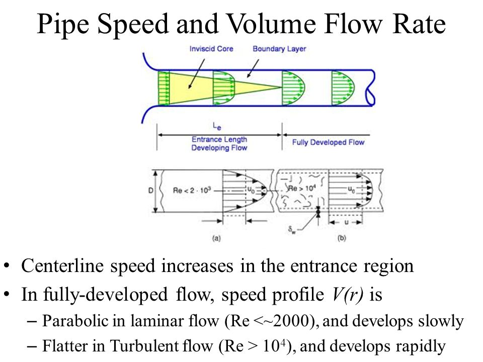 Pipe Speed and Volume Flow Rate