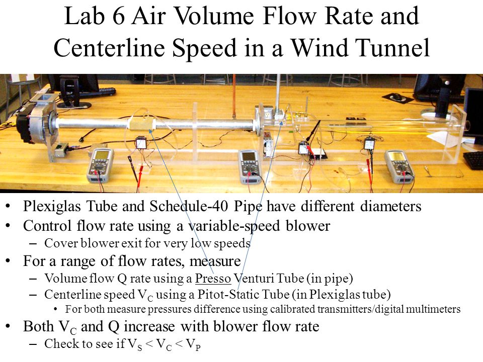 Lab 6 Air Volume Flow Rate and Centerline Speed in a Wind Tunnel