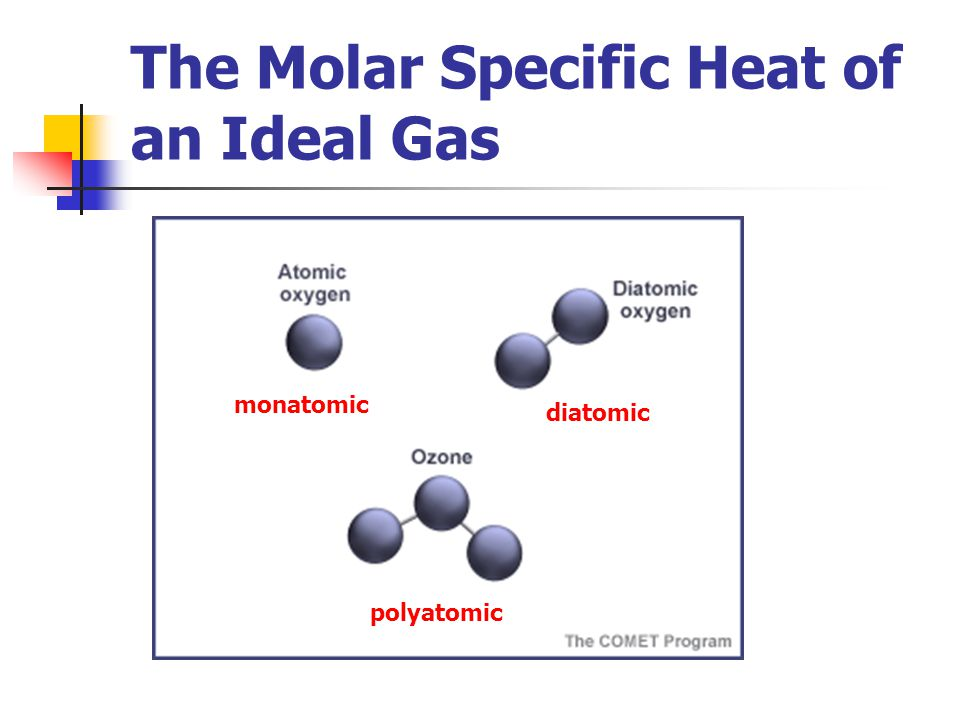 The Molar Specific Heat of an Ideal Gas