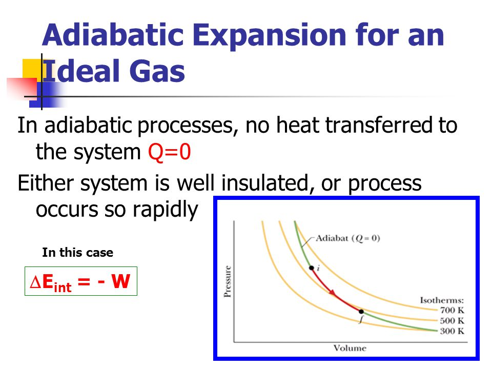 Adiabatic Expansion for an Ideal Gas