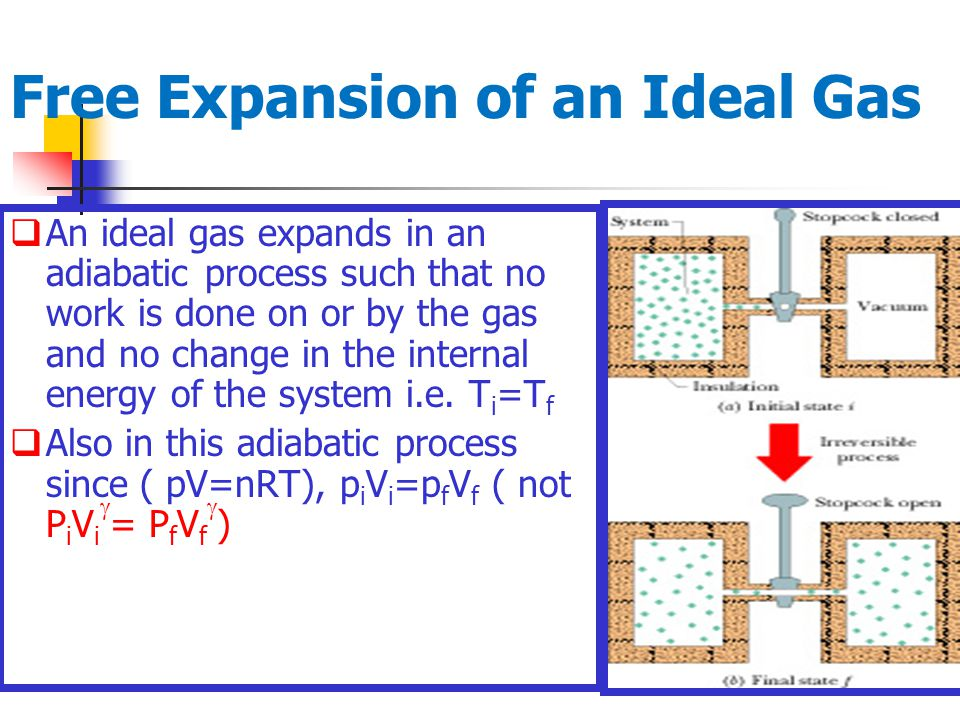 Free Expansion of an Ideal Gas