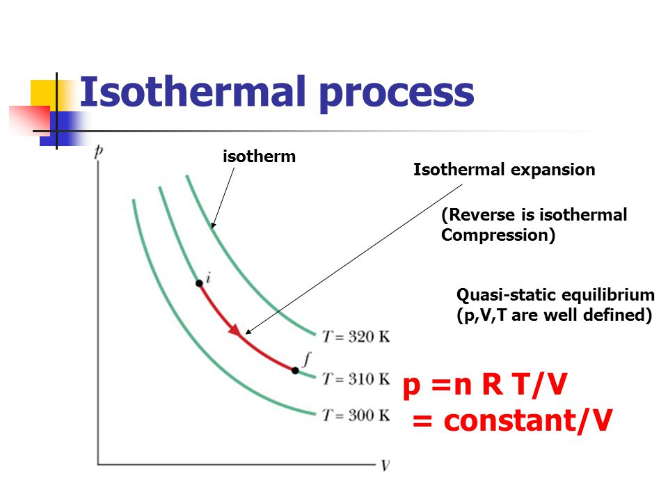 Isothermal process p =n R T/V = constant/V isotherm