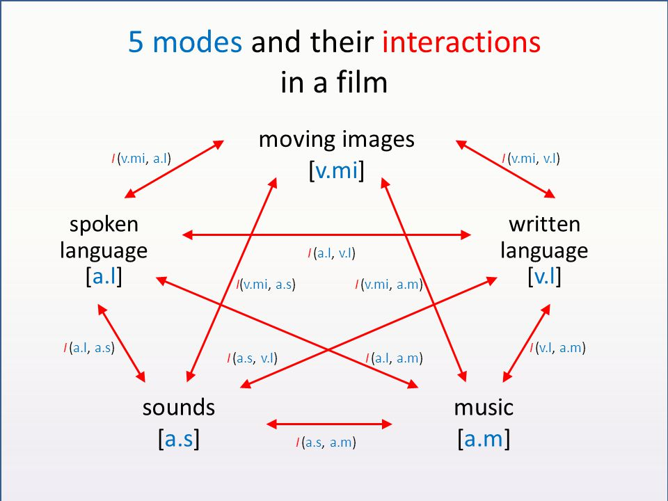 5 modes and their interactions in a film