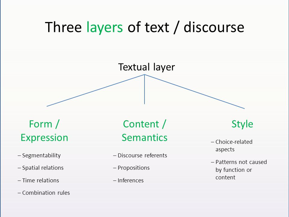 Three layers of text / discourse