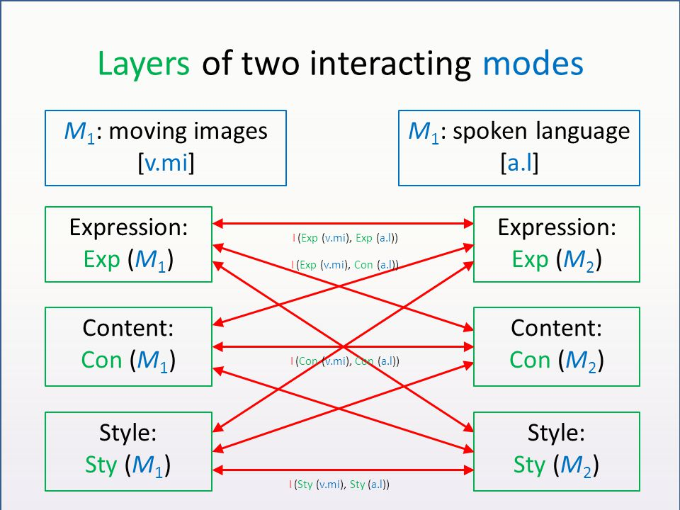 Layers of two interacting modes