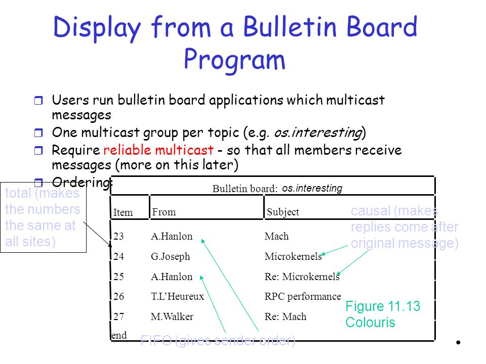 Display from a Bulletin Board Program